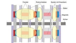 Low Lenz Fluxgenerator